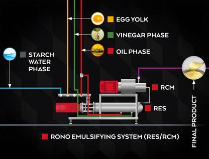 RES/RCM Emulgiersystem